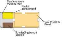 Process storage tank double-walled, 19000 L, Diesel